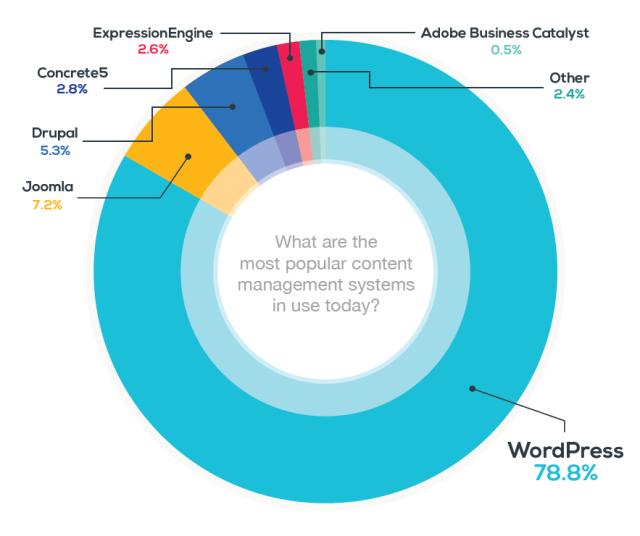 Tỷ lệ web sử dụng wordpress